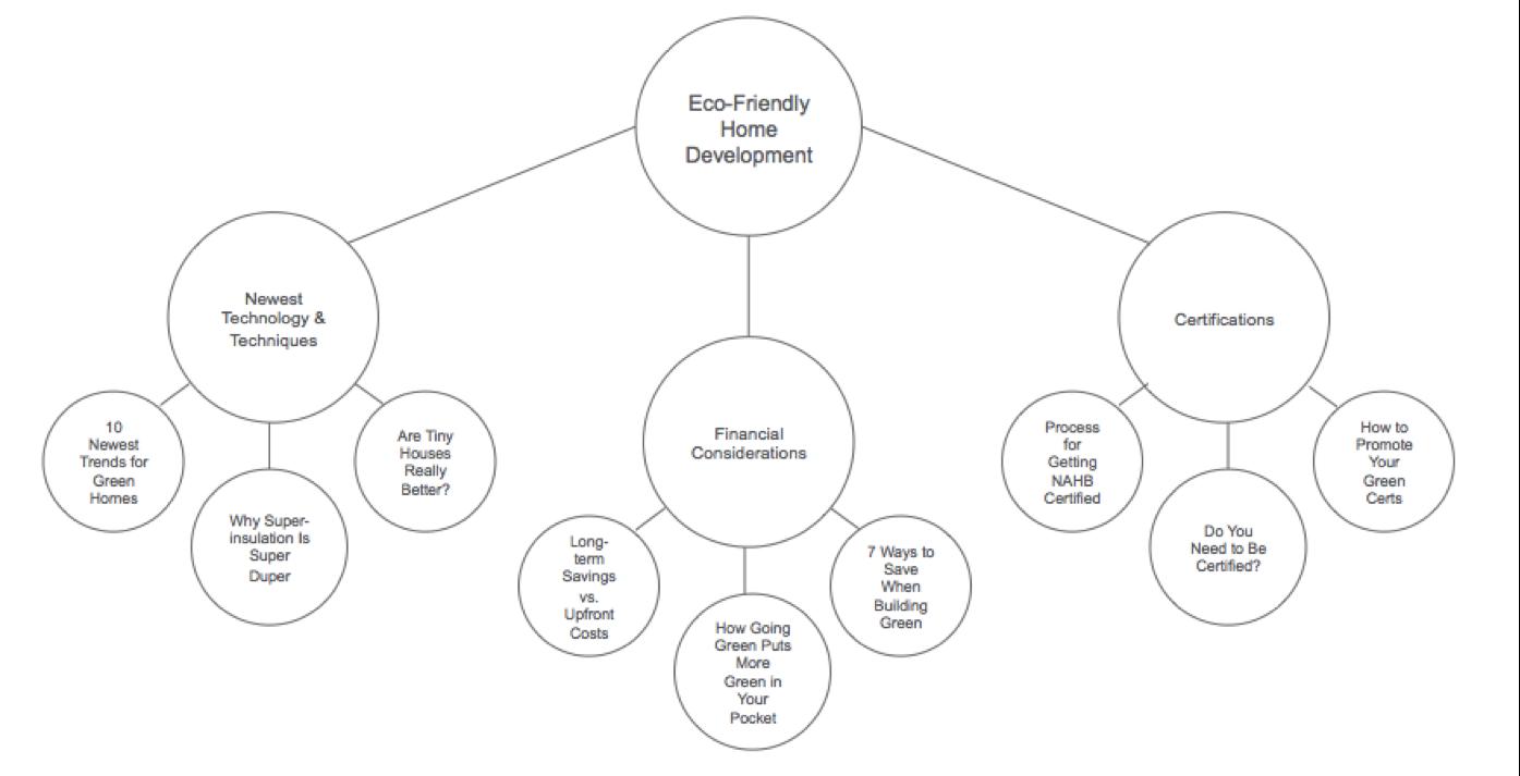 Eco-Firendly Content Pillar
