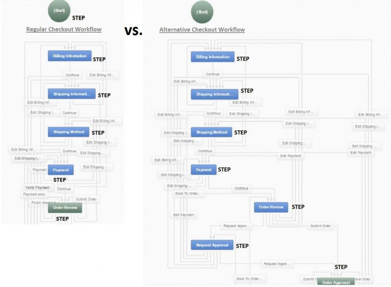 checkout workflows in OroCommerce