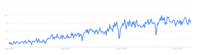 google-trends-omnichannel