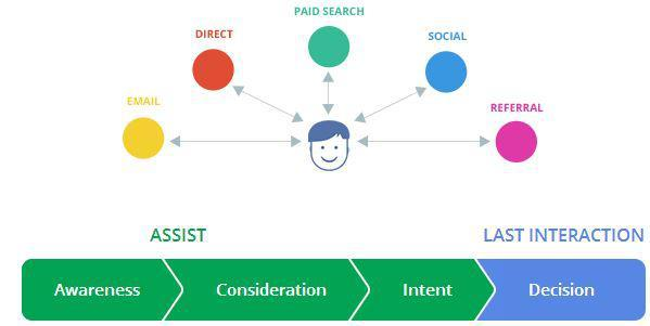 cost per acquisition and leads funnel