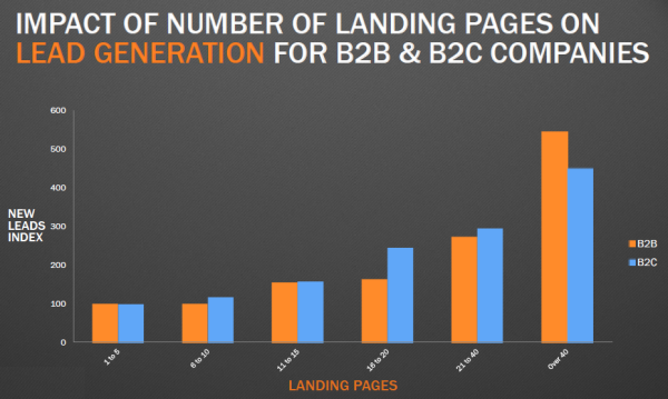 impact-of-landing-pages