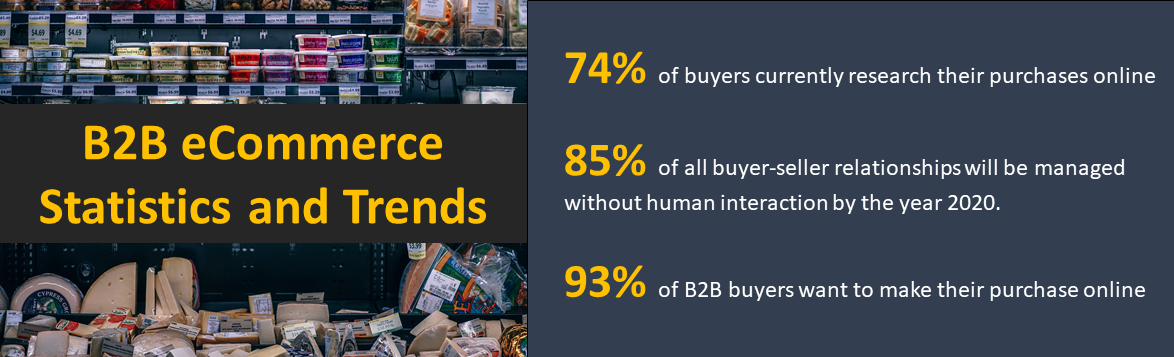 B2B eCommerce food industry statistics
