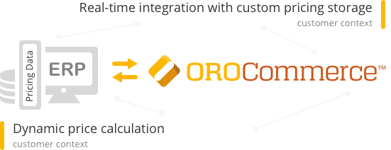 ERP eCommerce Integration