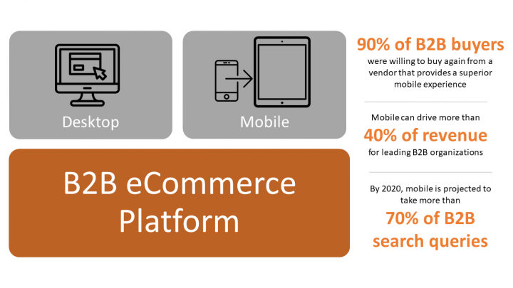 B2B e-commerce platform supports mobile apps