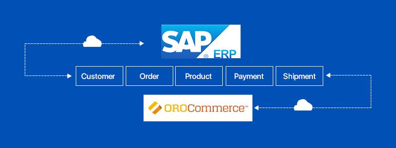 SAP ERP eCommerce - Diagram