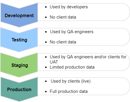 Testing and staging environments