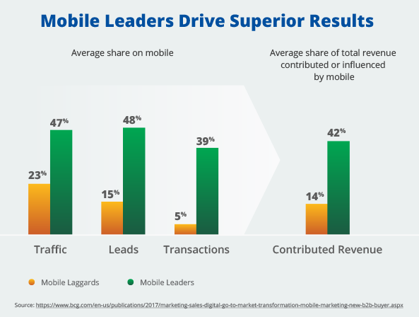 Leverage-Mobile-and-Accelerate-B2B-Sales