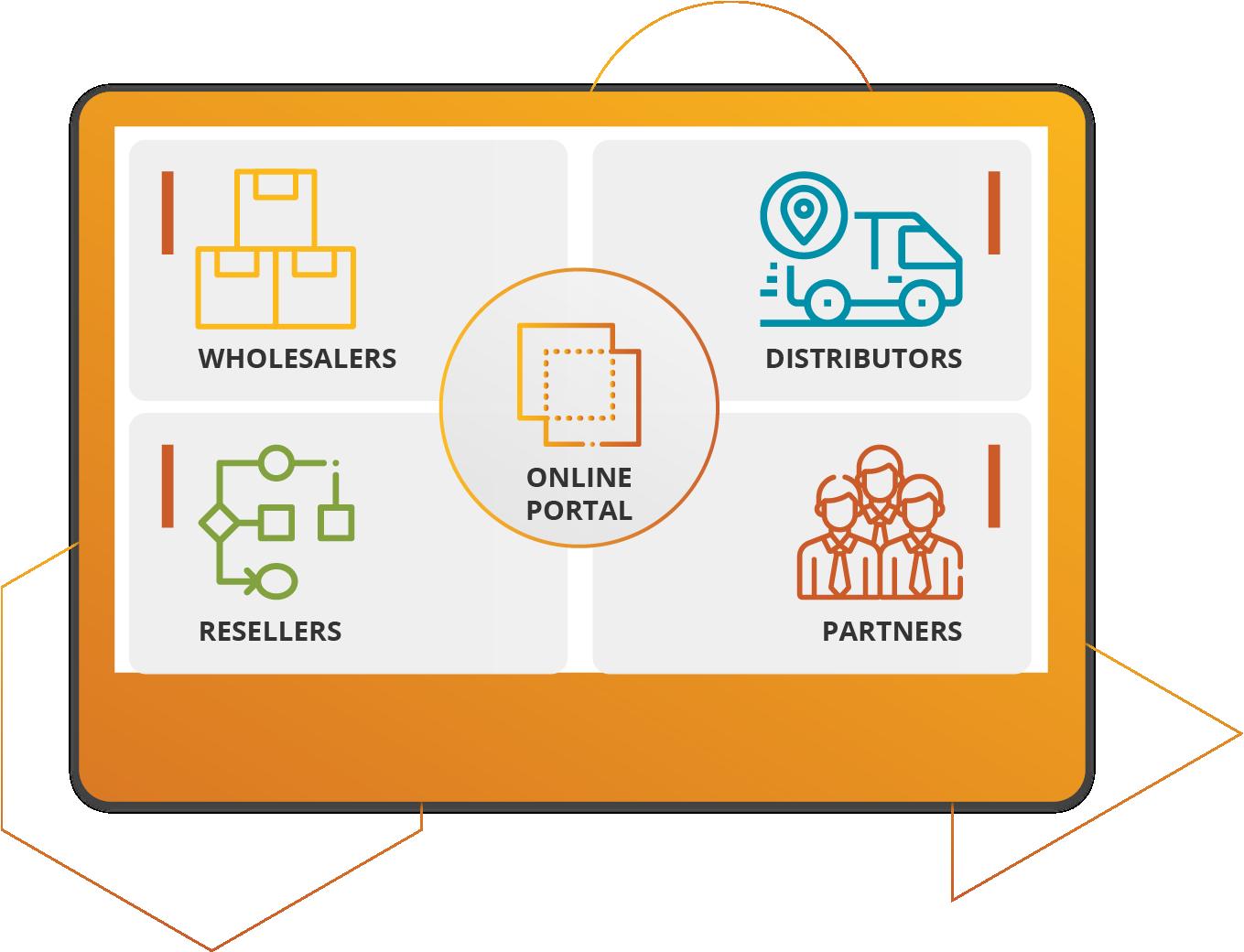 enable online ordering