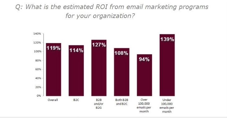 ROI for email marketing stats