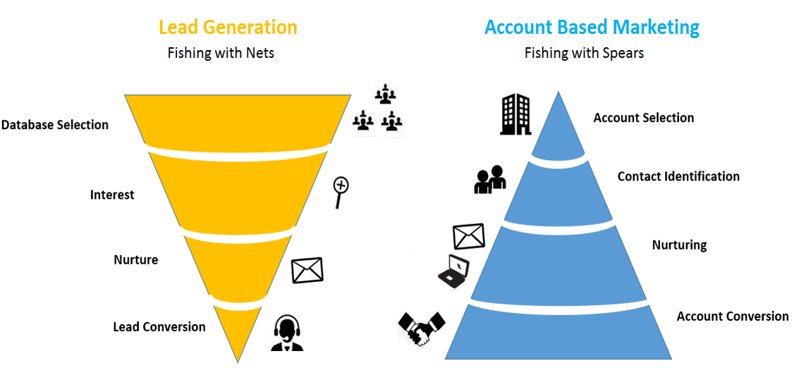 lead generation with account based marketing