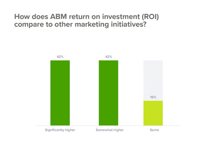 account based marketing ROI vs other marketing initiatives