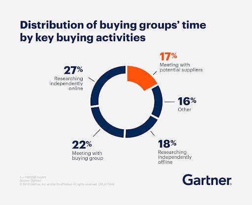 Buyer Activities