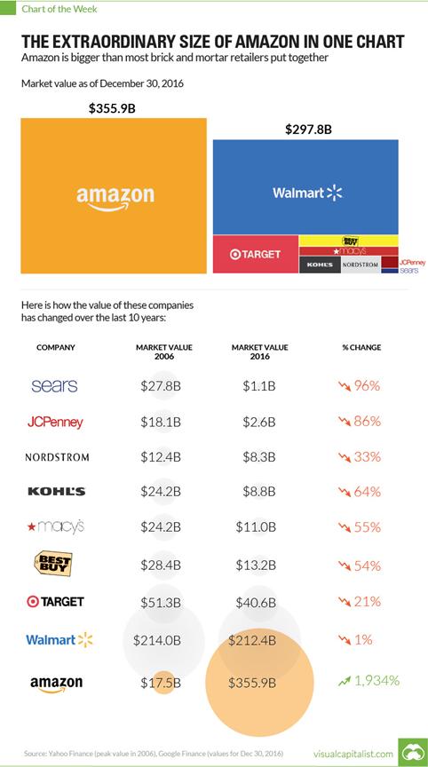Amazon business transformation