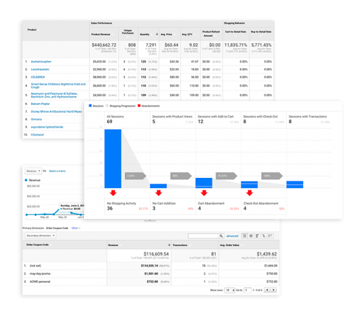 enhanced ecommerce analytics