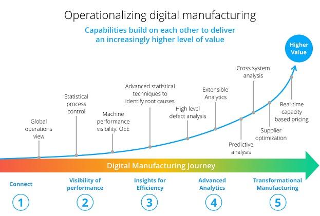 graphique de la fabrication numérique