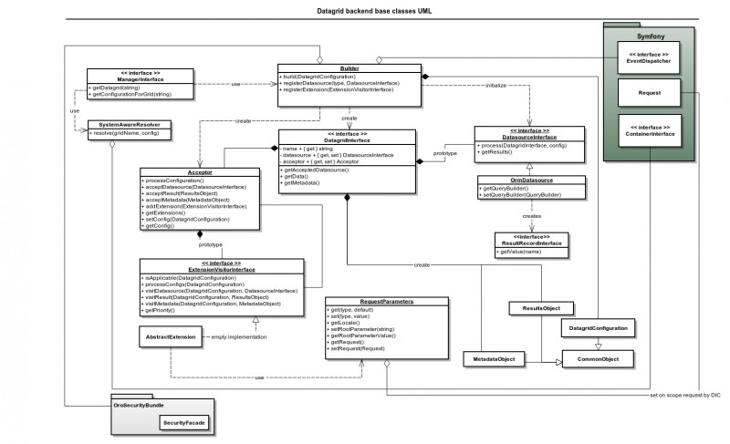 OroDataGridBundle base class diagram