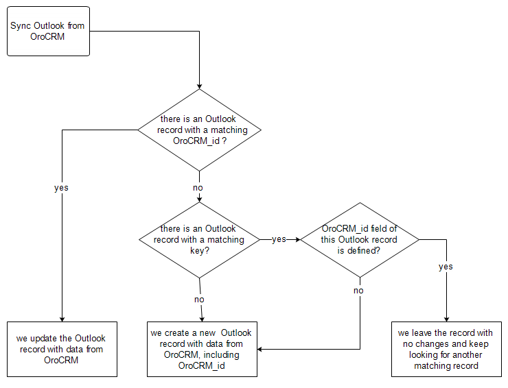A diagram that explains how to sync records from orocrm to outlook