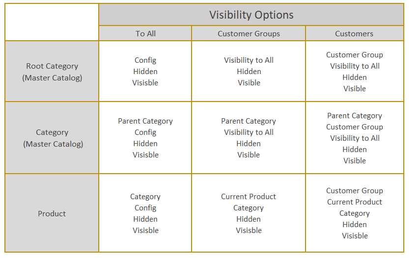 A table that summarizes visibility options per website