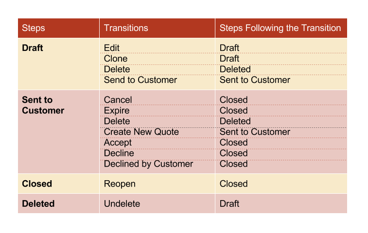 ../../../_images/QBW_steps_transitions_table.png