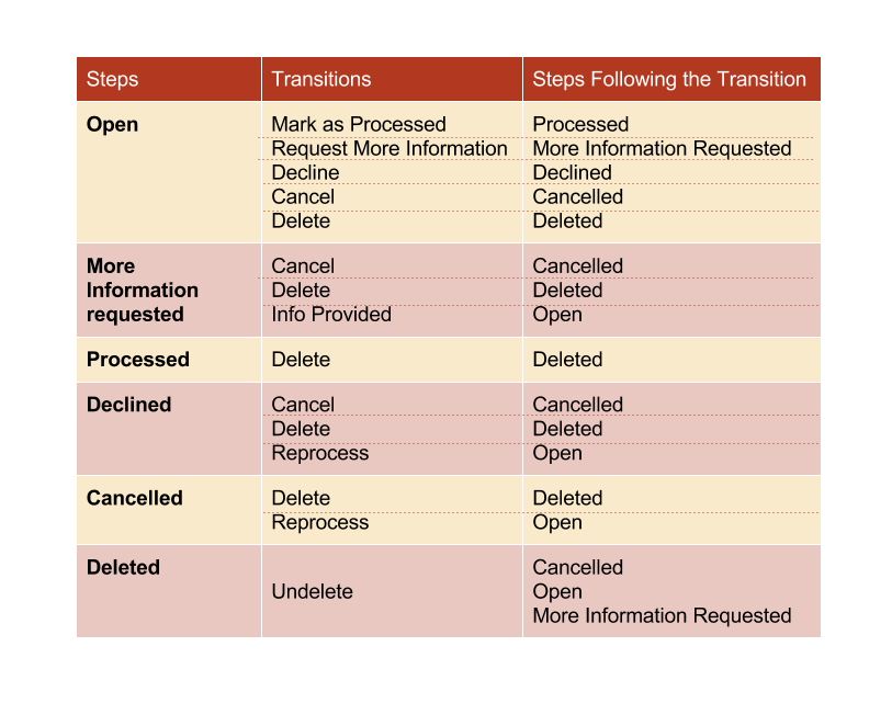 ../../../_images/RQF_steps_transitions_table.png