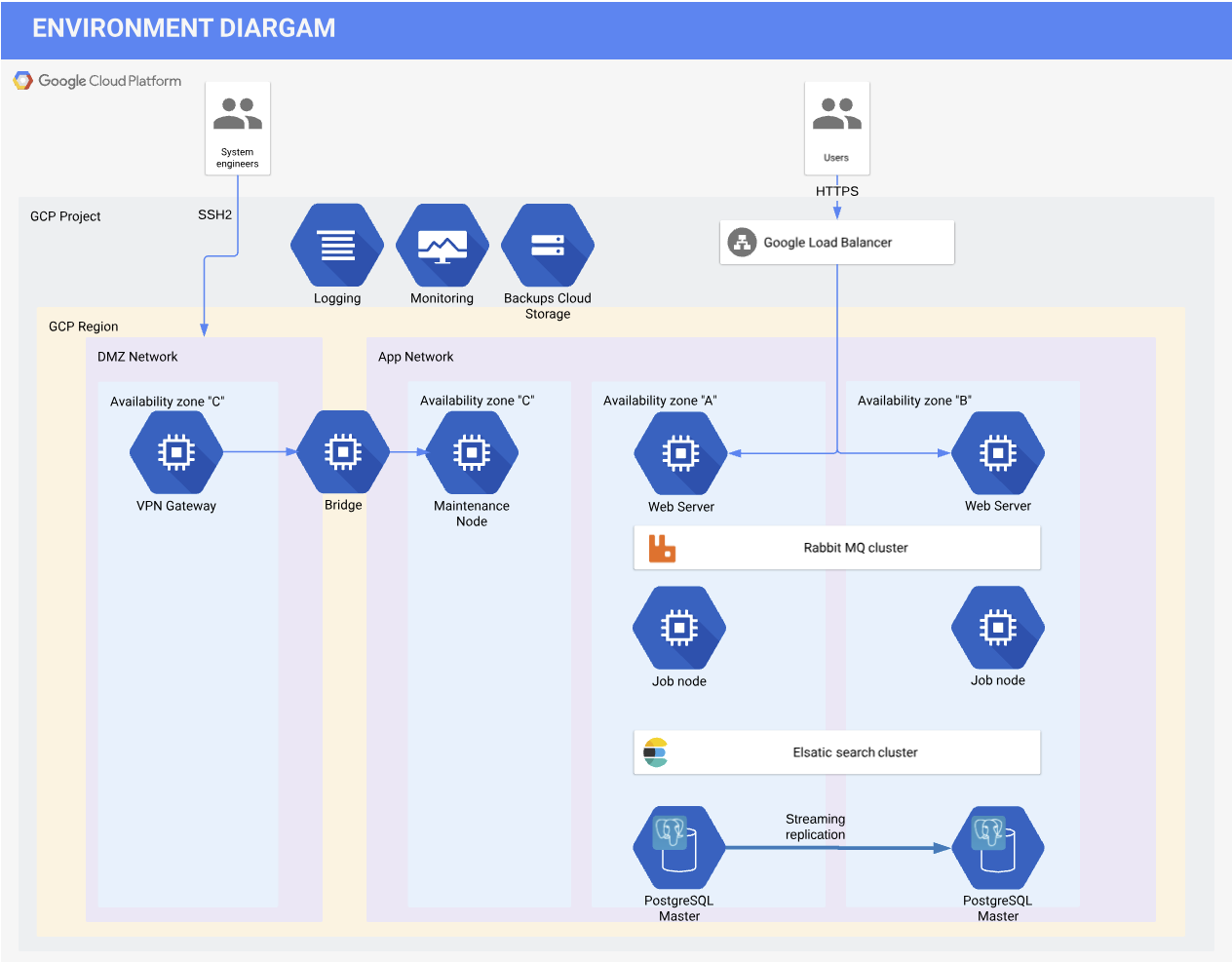 Architecture of a standard Oro application deployment in GCP via OroCloud