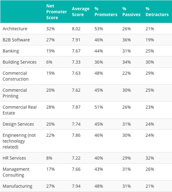 nps-benchmarks-for-b2b