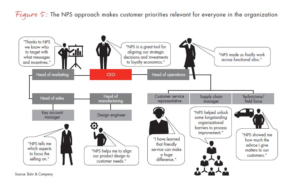 nps-benefits-for-b2b