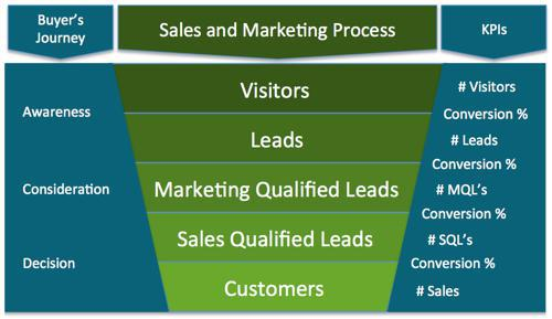 leads funnel KPIs