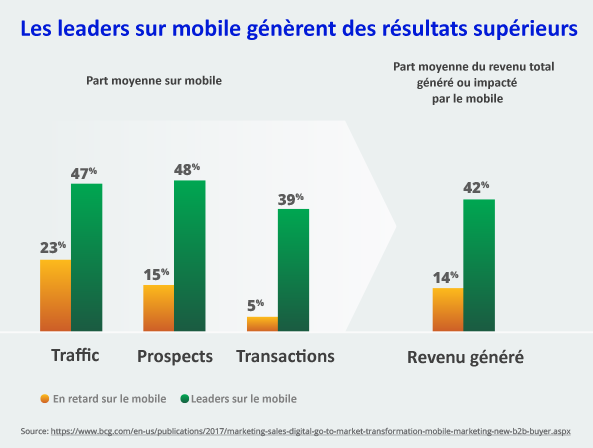 Leverage-Mobile-and-Accelerate-B2B-Sales-FR