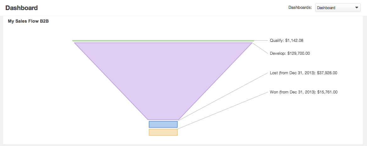 OroCRM Dashboard Sales Funnel