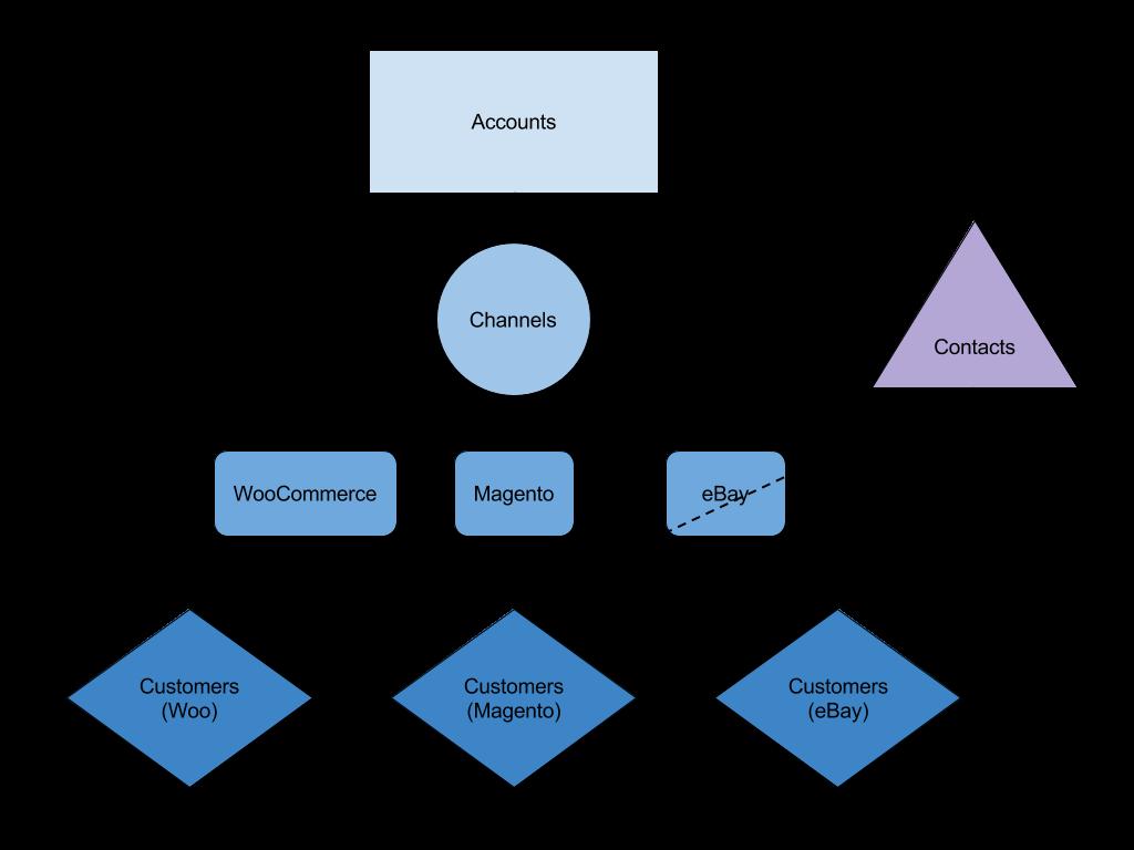 Customer management basics