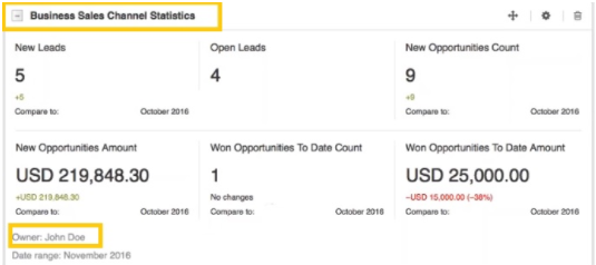 Business Sales Channel Statistics widget in OroCRM