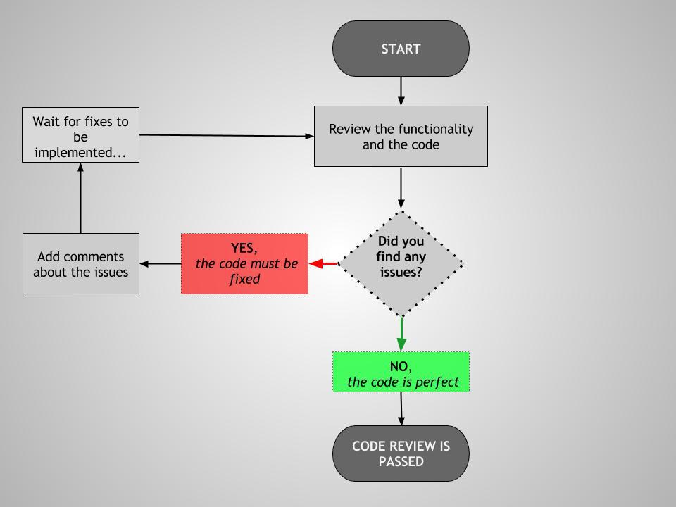 code review workflow