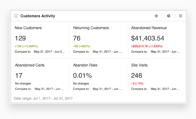 Custom eCommerce CRM Dashboards and Reports