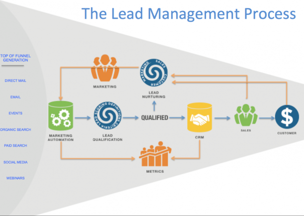 lead-management-process-618x440