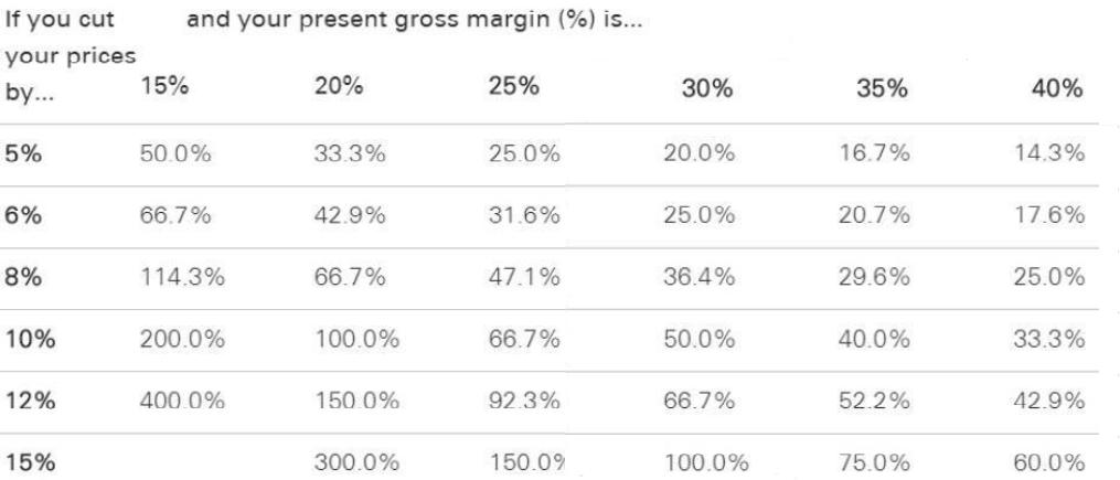 pricing-tactics-gross-margin