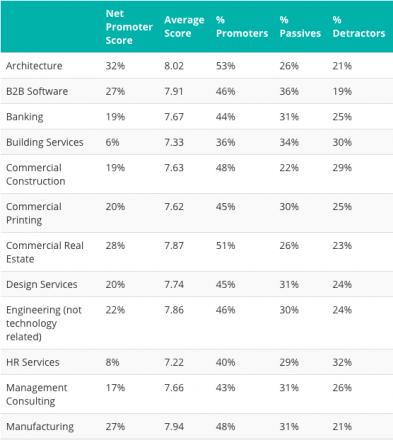 promoter score benchmarks