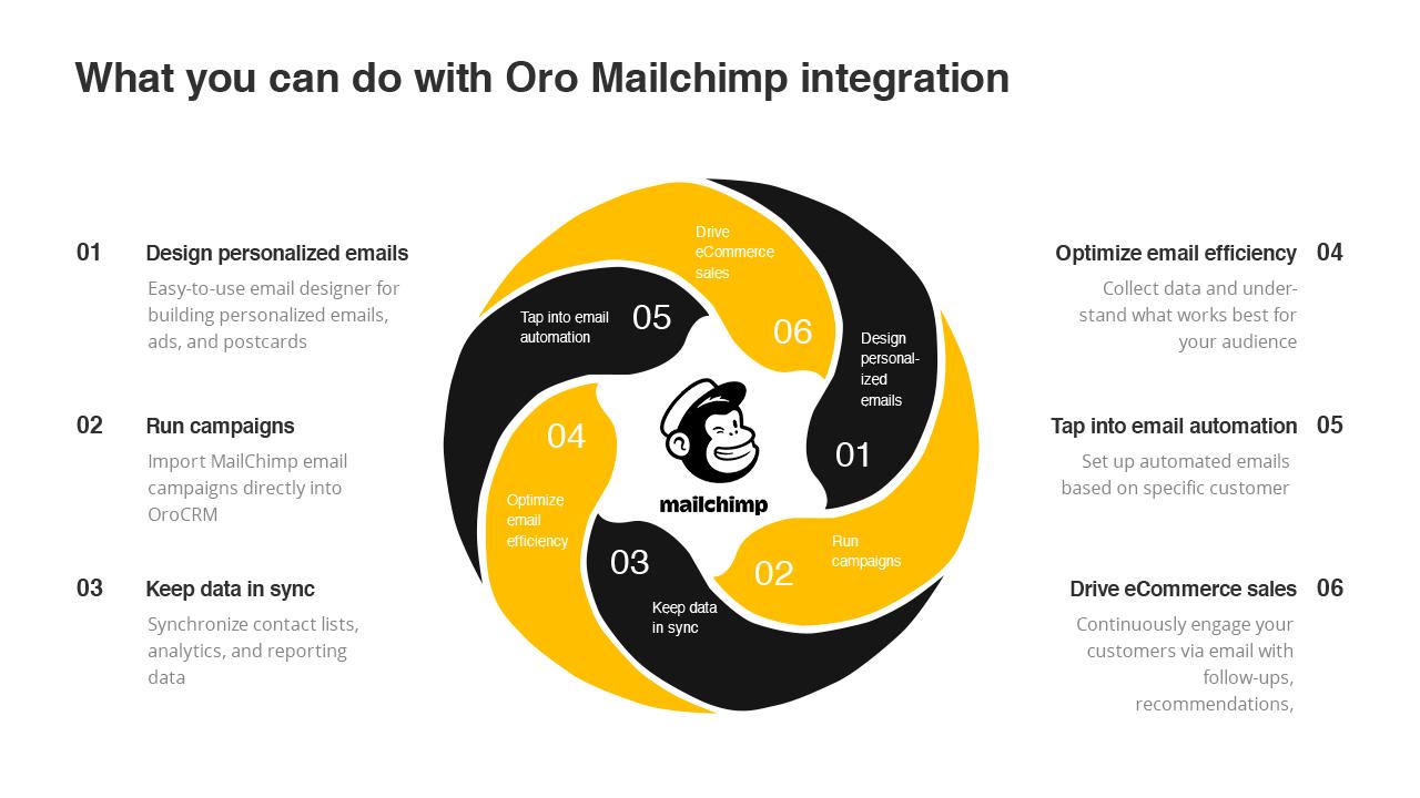 Mailchimp CRM - OroCRM