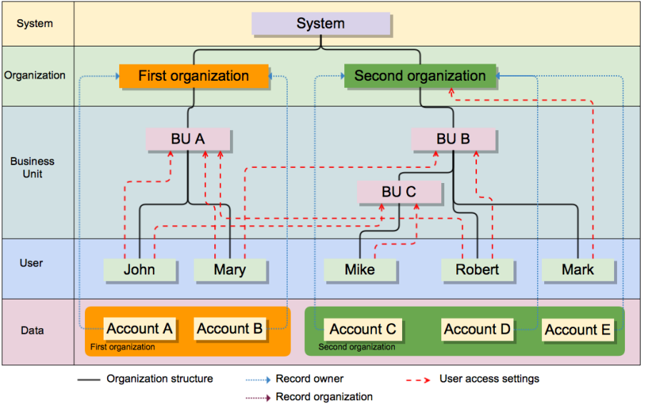 ../../../_images/organization-ownership.png