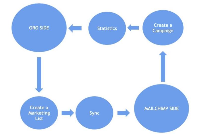 ../../../_images/oro_mc_integration.jpg