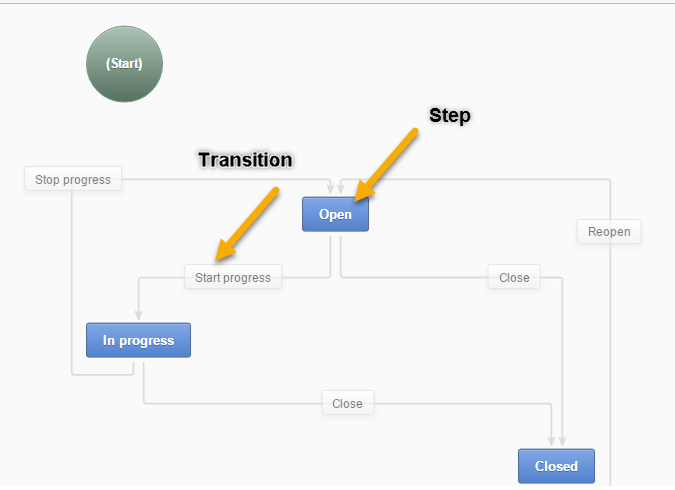 ../../_images/1_transitions_steps.png