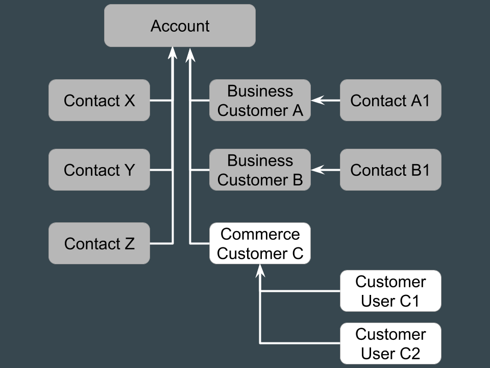 An illustration of the Account hierarchy