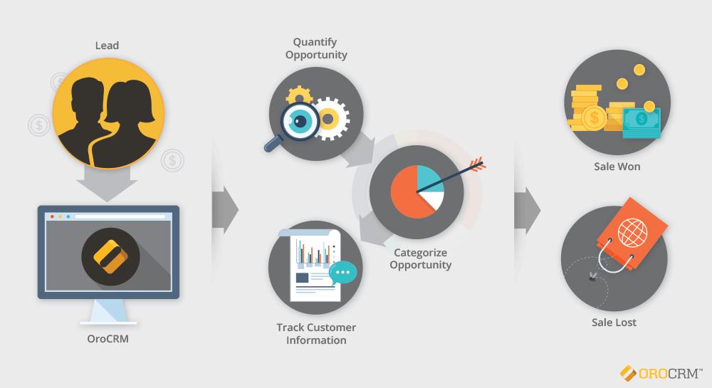 ../../_images/sales_process_diagram.png