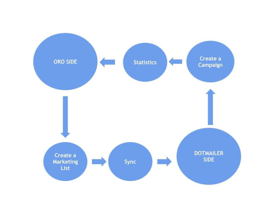 The diagram illustrating the flow of sending a dotmailer campaign with the help of Oro application