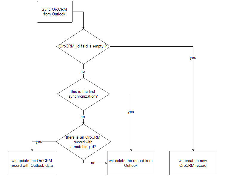 A diagram that explains how to sync records from outlook to orocrm