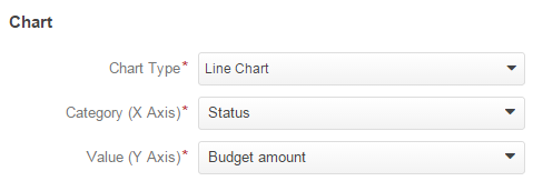 Make a chart for the budget per opportunity status report