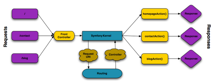 Oro HTTP Request Application Flow